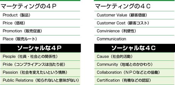 4Pと4Cのソーシャル化