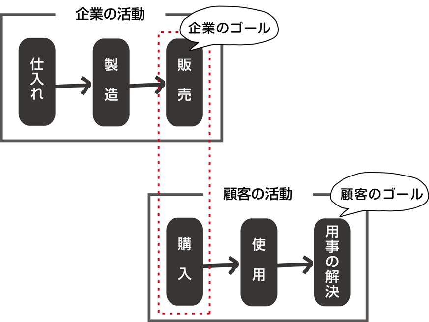 ビジネスモデル~第三のポイント「プロセス」