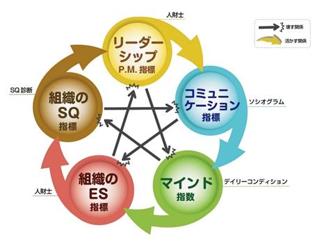 ES組織開発で組織の状態をはかる指標 「ハピネス5指数」